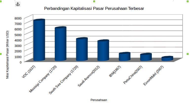 Perbandingan valuasi Saham VOC dengan perusahaan abad 21 (sumber : Menjiplak VOC oleh Julius Galih)